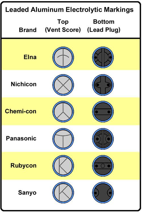 Electrolytic Body IDs