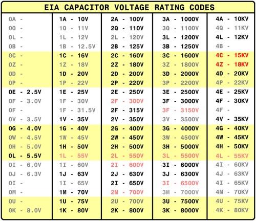 EIA_Voltages